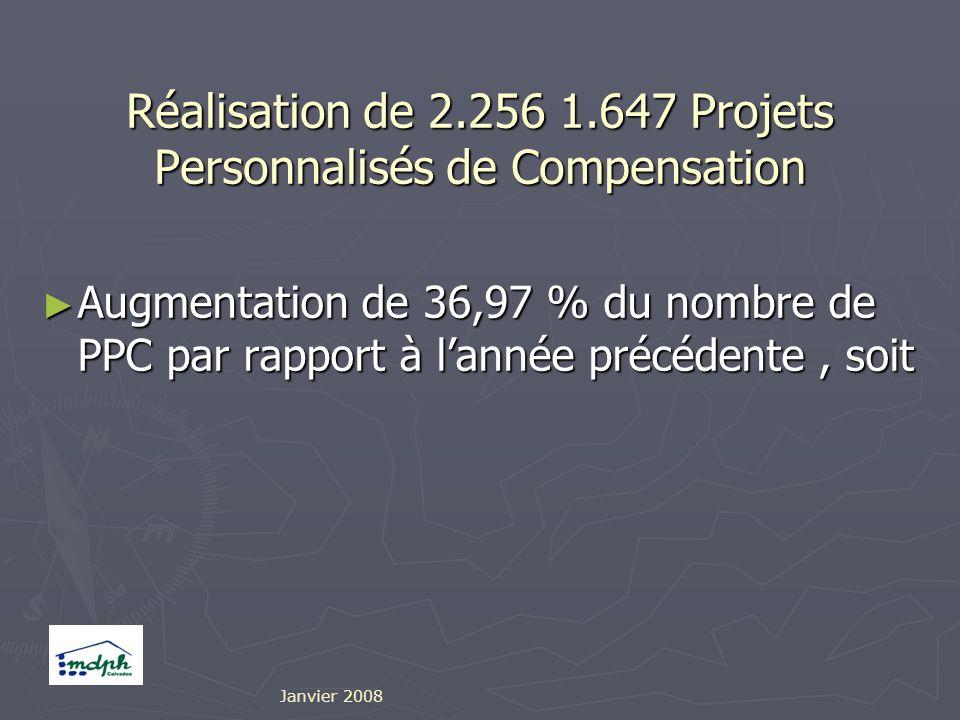 Réalisation de 2.256 1.647 Projets Personnalisés de Compensation Augmentation de 36,97 % du nombre de PPC par rapport à lannée précédente, soit Augmentation de 36,97 % du nombre de PPC par rapport à lannée précédente, soit Janvier 2008