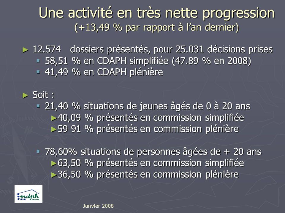 Une activité en très nette progression (+13,49 % par rapport à lan dernier) 12.574 dossiers présentés, pour 25.031 décisions prises 12.574 dossiers présentés, pour 25.031 décisions prises 58,51 % en CDAPH simplifiée (47.89 % en 2008) 58,51 % en CDAPH simplifiée (47.89 % en 2008) 41,49 % en CDAPH plénière 41,49 % en CDAPH plénière Soit : Soit : 21,40 % situations de jeunes âgés de 0 à 20 ans 21,40 % situations de jeunes âgés de 0 à 20 ans 40,09 % présentés en commission simplifiée 40,09 % présentés en commission simplifiée 59 91 % présentés en commission plénière 59 91 % présentés en commission plénière 78,60% situations de personnes âgées de + 20 ans 78,60% situations de personnes âgées de + 20 ans 63,50 % présentés en commission simplifiée 63,50 % présentés en commission simplifiée 36,50 % présentés en commission plénière 36,50 % présentés en commission plénière Janvier 2008