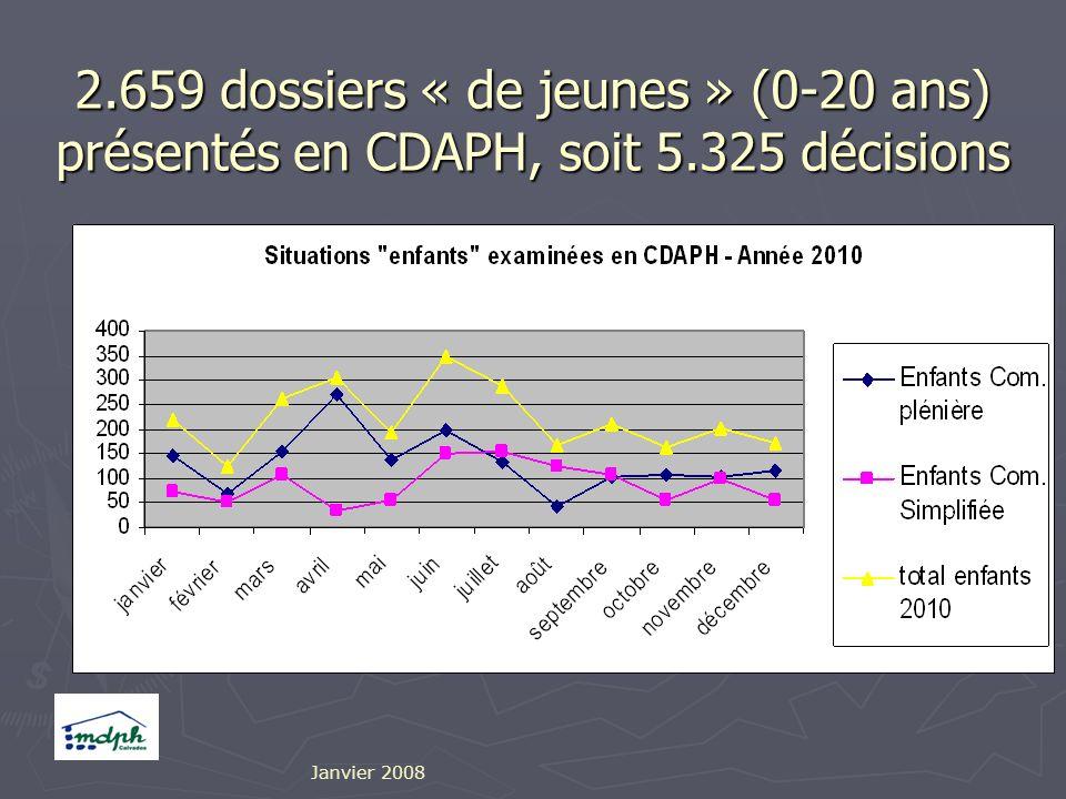 2.659 dossiers « de jeunes » (0-20 ans) présentés en CDAPH, soit 5.325 décisions Janvier 2008