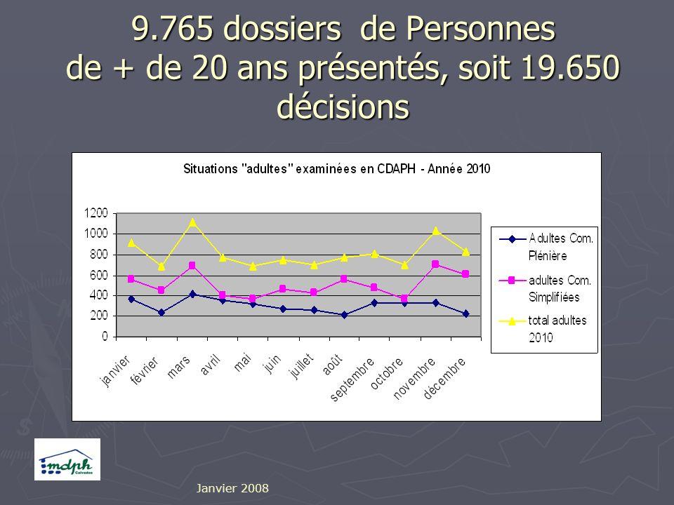 9.765 dossiers de Personnes de + de 20 ans présentés, soit 19.650 décisions Janvier 2008