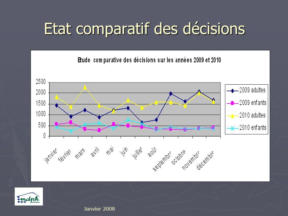 Etat comparatif des décisions Janvier 2008