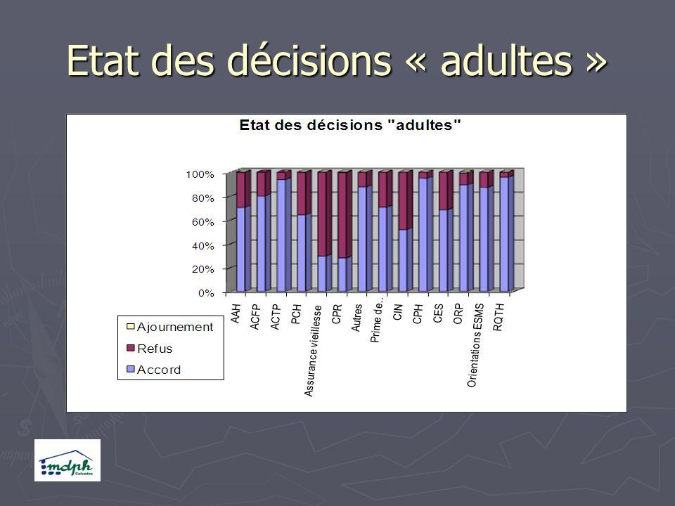 Etat des décisions « adultes »