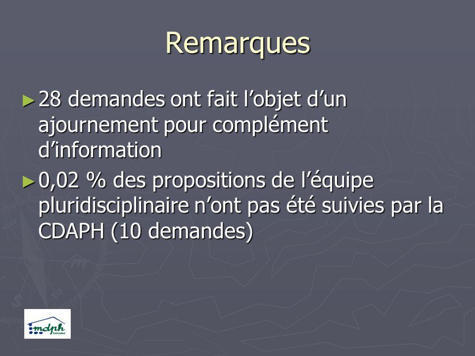 Remarques 28 demandes ont fait lobjet dun ajournement pour complément dinformation 28 demandes ont fait lobjet dun ajournement pour complément dinformation 0,02 % des propositions de léquipe pluridisciplinaire nont pas été suivies par la CDAPH (10 demandes) 0,02 % des propositions de léquipe pluridisciplinaire nont pas été suivies par la CDAPH (10 demandes)