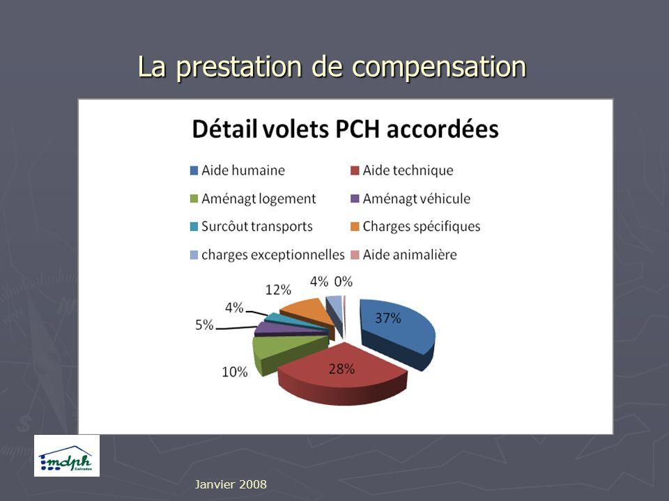 La prestation de compensation Janvier 2008