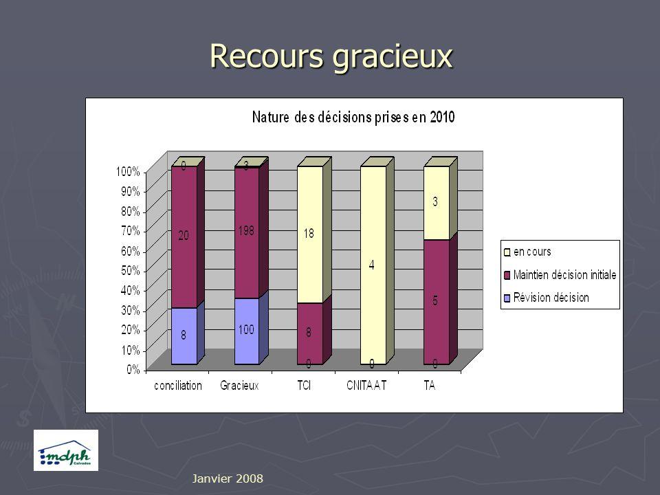 Recours gracieux Janvier 2008