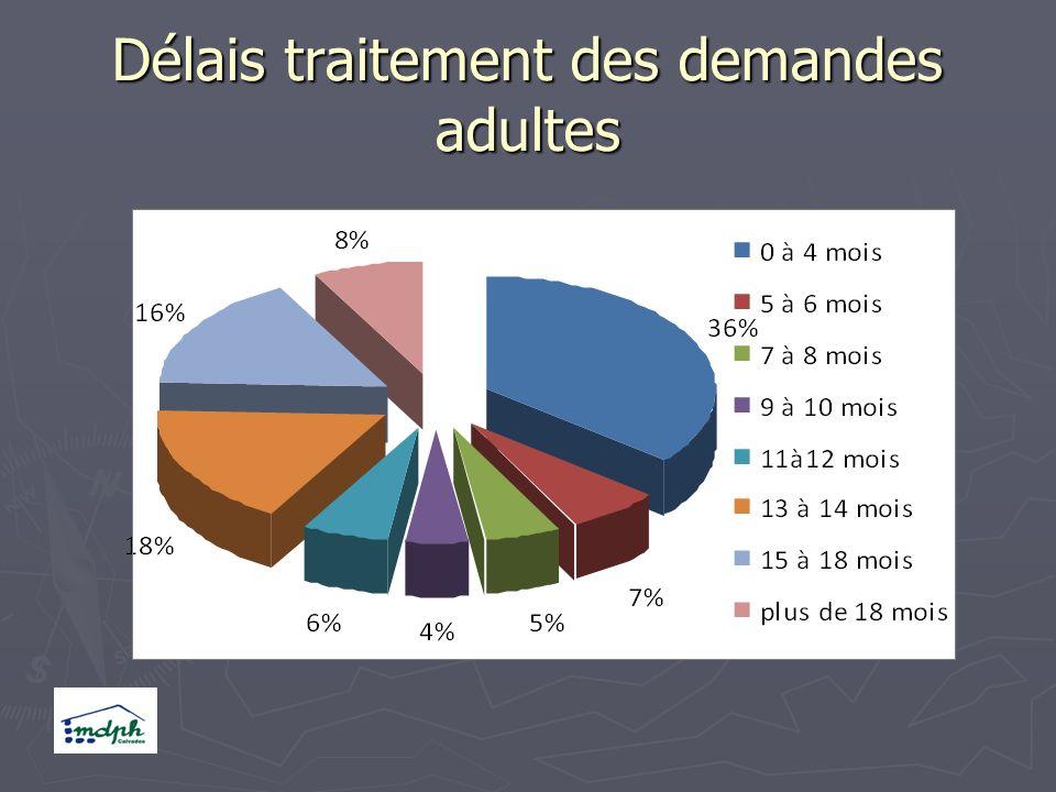 Délais traitement des demandes adultes