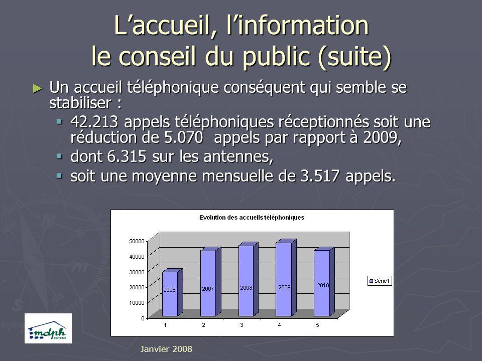 Laccueil, linformation le conseil du public (suite) Un accueil téléphonique conséquent qui semble se stabiliser : Un accueil téléphonique conséquent qui semble se stabiliser : 42.213 appels téléphoniques réceptionnés soit une réduction de 5.070 appels par rapport à 2009, 42.213 appels téléphoniques réceptionnés soit une réduction de 5.070 appels par rapport à 2009, dont 6.315 sur les antennes, dont 6.315 sur les antennes, soit une moyenne mensuelle de 3.517 appels.
