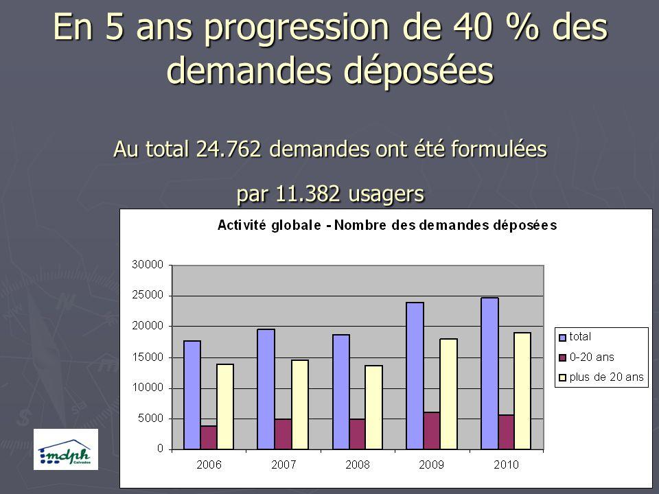 En 5 ans progression de 40 % des demandes déposées Au total 24.762 demandes ont été formulées par 11.382 usagers Janvier 2008