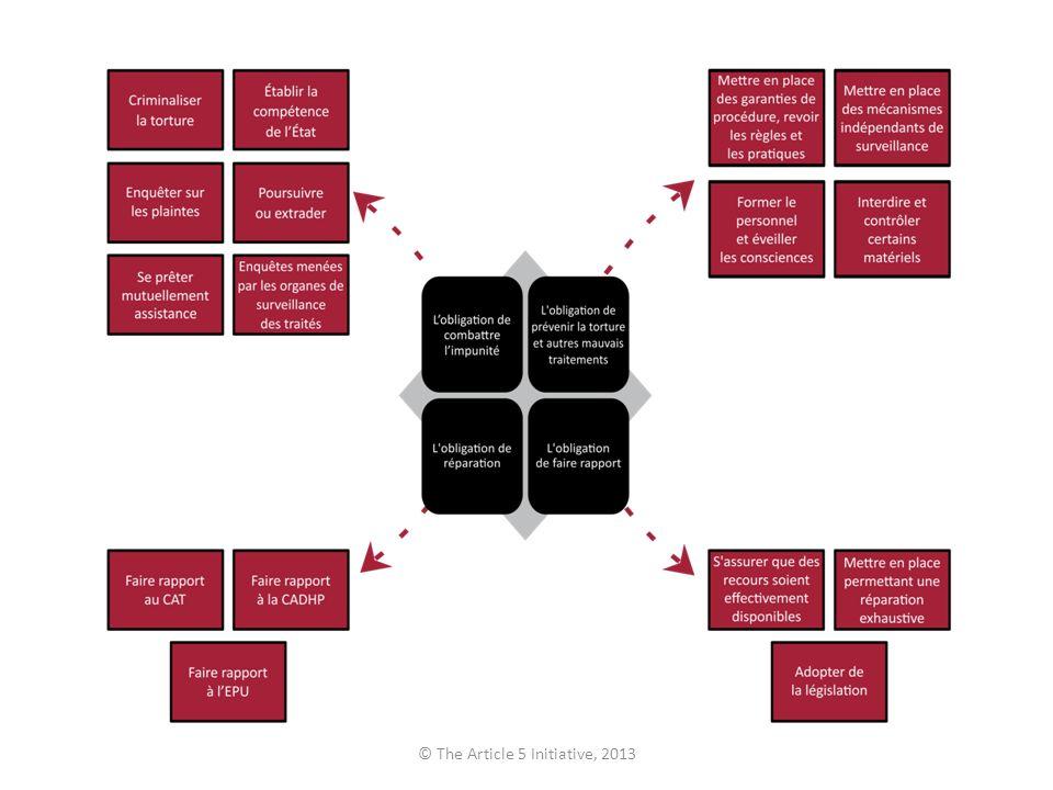 Conclusion Léquipe de recherche dA5I a développé une présentation des conditions générales requises.