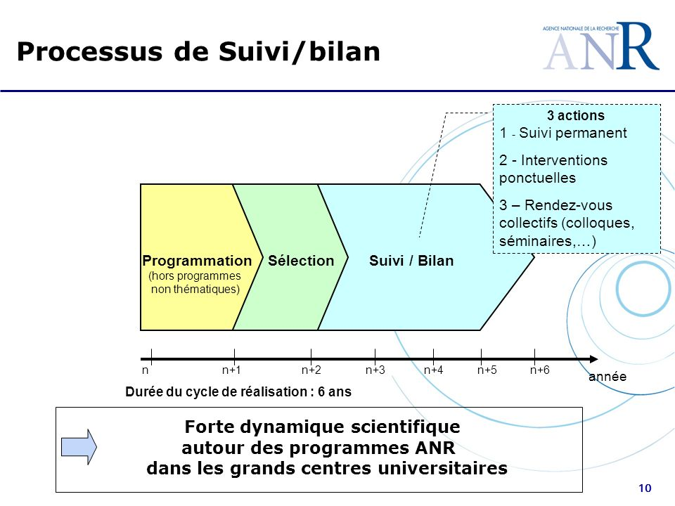10 Suivi / Bilan nn+1n+2n+3n+4n+5 année Durée du cycle de réalisation : 6 ans ProgrammationSélection n+6 (hors programmes non thématiques) Processus d