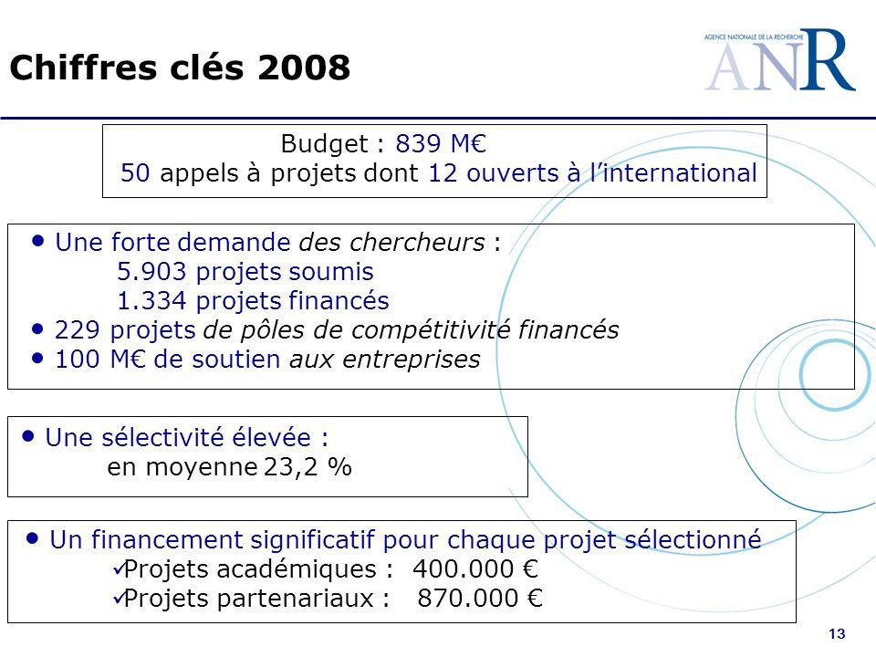 13 Chiffres clés 2008 Une forte demande des chercheurs : 5.903 projets soumis 1.334 projets financés 229 projets de pôles de compétitivité financés 10