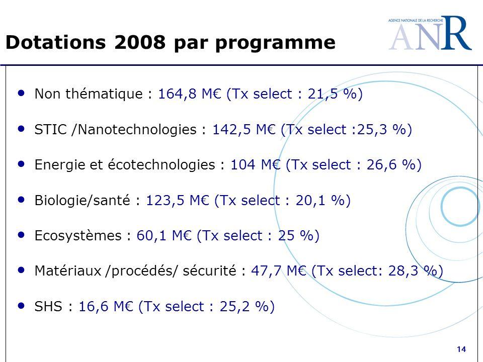 14 Dotations 2008 par programme Non thématique : 164,8 M (Tx select : 21,5 %) STIC /Nanotechnologies : 142,5 M (Tx select :25,3 %) Energie et écotechnologies : 104 M (Tx select : 26,6 %) Biologie/santé : 123,5 M (Tx select : 20,1 %) Ecosystèmes : 60,1 M (Tx select : 25 %) Matériaux /procédés/ sécurité : 47,7 M (Tx select: 28,3 %) SHS : 16,6 M (Tx select : 25,2 %)