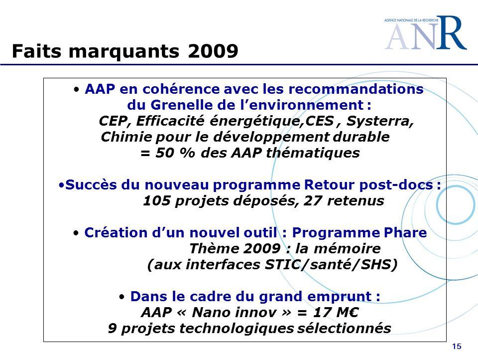 15 Faits marquants 2009 AAP en cohérence avec les recommandations du Grenelle de lenvironnement : CEP, Efficacité énergétique,CES, Systerra, Chimie pour le développement durable = 50 % des AAP thématiques Succès du nouveau programme Retour post-docs : 105 projets déposés, 27 retenus Création dun nouvel outil : Programme Phare Thème 2009 : la mémoire (aux interfaces STIC/santé/SHS) Dans le cadre du grand emprunt : AAP « Nano innov » = 17 M 9 projets technologiques sélectionnés