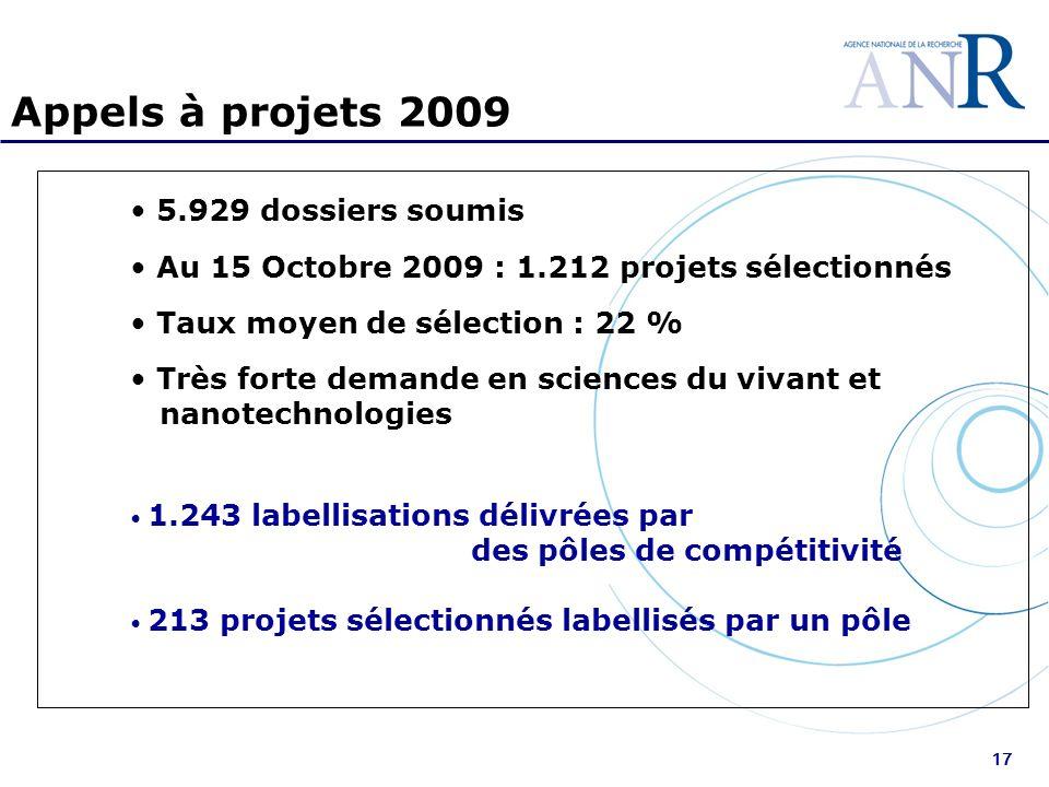 17 Appels à projets 2009 5.929 dossiers soumis Au 15 Octobre 2009 : 1.212 projets sélectionnés Taux moyen de sélection : 22 % Très forte demande en sciences du vivant et nanotechnologies 1.243 labellisations délivrées par des pôles de compétitivité 213 projets sélectionnés labellisés par un pôle