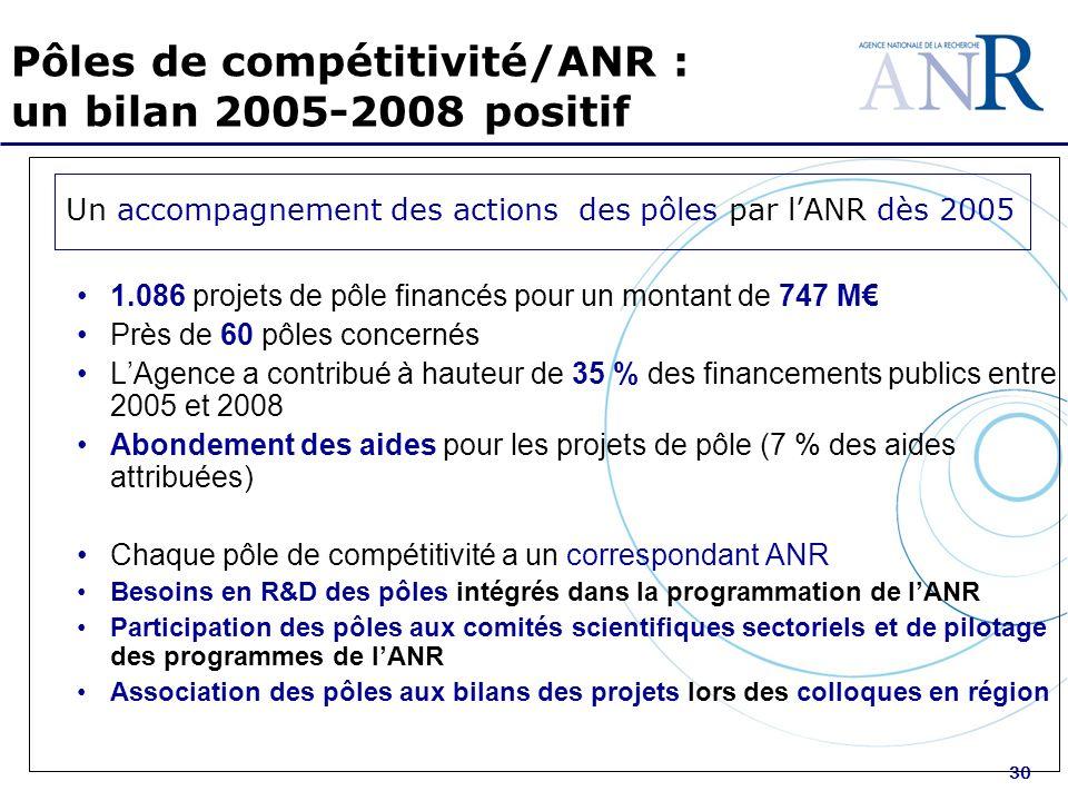 30 Pôles de compétitivité/ANR : un bilan 2005-2008 positif Un accompagnement des actions des pôles par lANR dès 2005 1.086 projets de pôle financés pour un montant de 747 M Près de 60 pôles concernés LAgence a contribué à hauteur de 35 % des financements publics entre 2005 et 2008 Abondement des aides pour les projets de pôle (7 % des aides attribuées) Chaque pôle de compétitivité a un correspondant ANR Besoins en R&D des pôles intégrés dans la programmation de lANR Participation des pôles aux comités scientifiques sectoriels et de pilotage des programmes de lANR Association des pôles aux bilans des projets lors des colloques en région