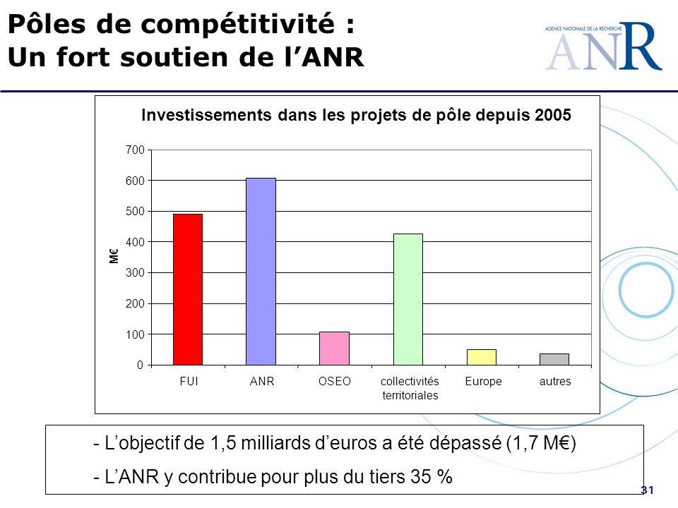 31 - Lobjectif de 1,5 milliards deuros a été dépassé (1,7 M) - LANR y contribue pour plus du tiers 35 % Pôles de compétitivité : Un fort soutien de lANR Investissements dans les projets de pôle depuis 2005 0 100 200 300 400 500 600 700 FUIANROSEOcollectivités territoriales Europeautres M