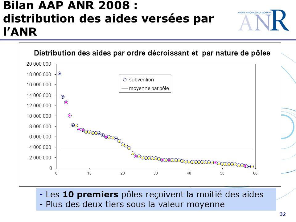 32 Bilan AAP ANR 2008 : distribution des aides versées par lANR - Les 10 premiers pôles reçoivent la moitié des aides - Plus des deux tiers sous la va