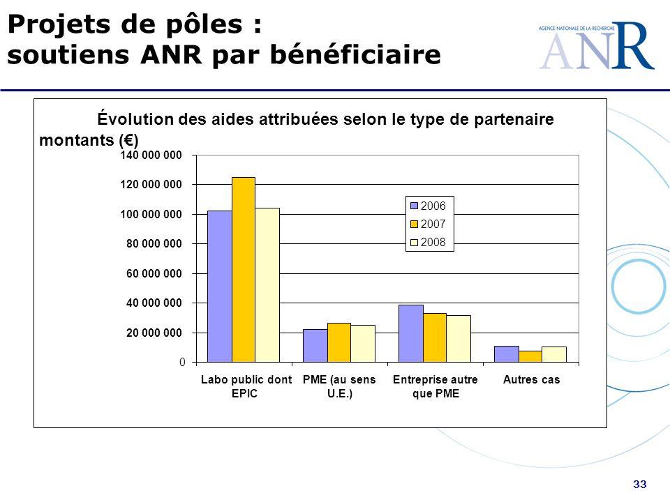 33 Projets de pôles : soutiens ANR par bénéficiaire Évolution des aides attribuées selon le type de partenaire 0 20 000 000 40 000 000 60 000 000 80 0