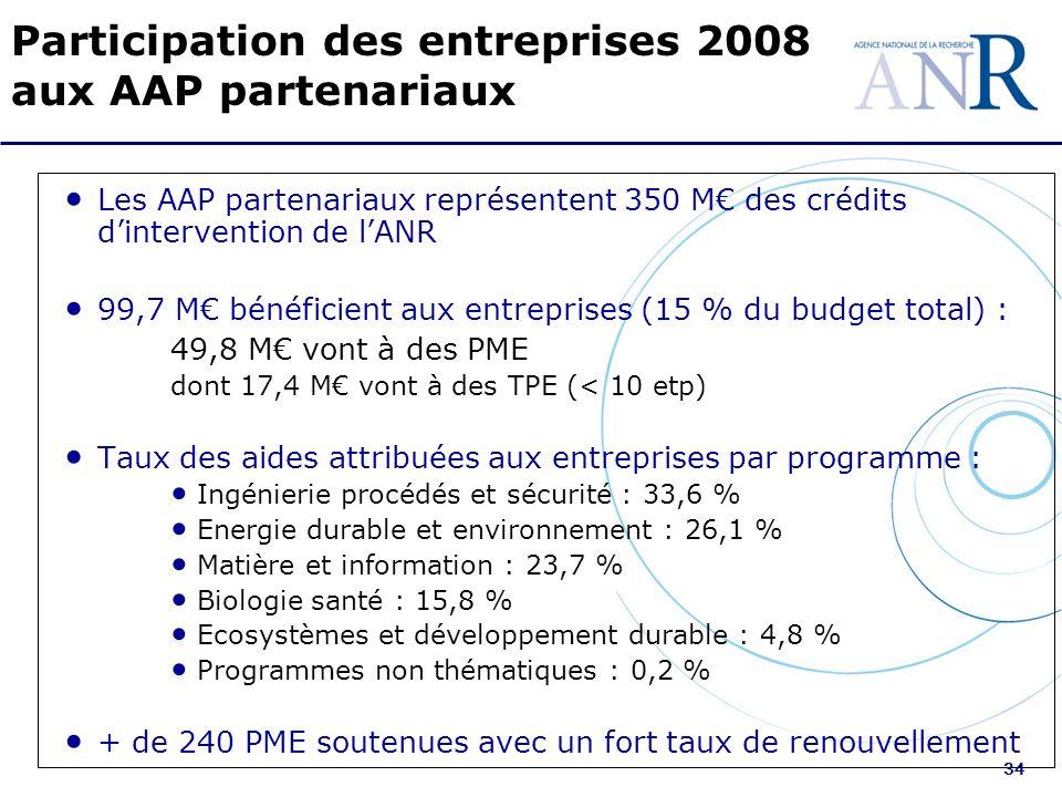 34 Participation des entreprises 2008 aux AAP partenariaux Les AAP partenariaux représentent 350 M des crédits dintervention de lANR 99,7 M bénéficient aux entreprises (15 % du budget total) : 49,8 M vont à des PME dont 17,4 M vont à des TPE (< 10 etp) Taux des aides attribuées aux entreprises par programme : Ingénierie procédés et sécurité : 33,6 % Energie durable et environnement : 26,1 % Matière et information : 23,7 % Biologie santé : 15,8 % Ecosystèmes et développement durable : 4,8 % Programmes non thématiques : 0,2 % + de 240 PME soutenues avec un fort taux de renouvellement