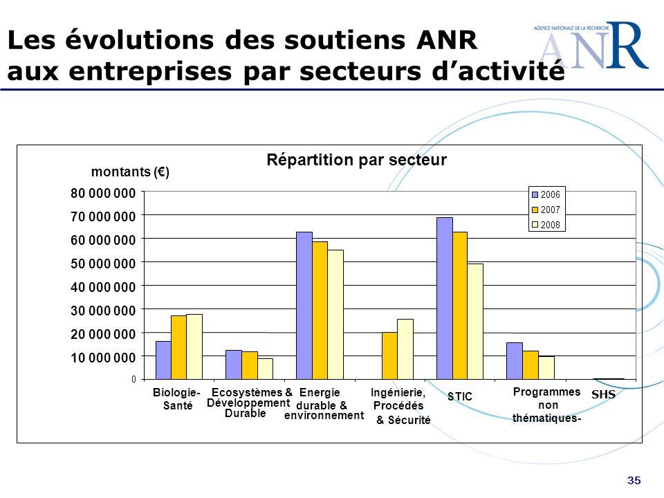 35 Les évolutions des soutiens ANR aux entreprises par secteurs dactivité Répartition par secteur 0 10 000 000 20 000 000 30 000 000 40 000 000 50 000