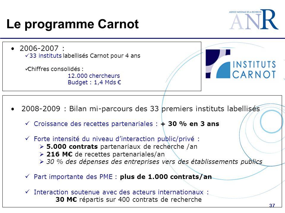 37 Le programme Carnot 2008-2009 : Bilan mi-parcours des 33 premiers instituts labellisés Croissance des recettes partenariales : + 30 % en 3 ans Forte intensité du niveau dinteraction public/privé : 5.000 contrats partenariaux de recherche /an 216 M de recettes partenariales/an 30 % des dépenses des entreprises vers des établissements publics Part importante des PME : plus de 1.000 contrats/an Interaction soutenue avec des acteurs internationaux : 30 M répartis sur 400 contrats de recherche 2006-2007 : 33 instituts labellisés Carnot pour 4 ans Chiffres consolidés : 12.000 chercheurs Budget : 1,4 Mds