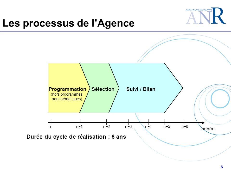 6 Suivi / Bilan nn+1n+2n+3n+4n+5 année Durée du cycle de réalisation : 6 ans ProgrammationSélection n+6 (hors programmes non thématiques) Les processus de lAgence