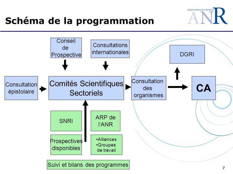 7 Comités Scientifiques Sectoriels Consultation épistolaire Consultation des organismes DGRI CA Conseil de Prospective Consultations internationales S