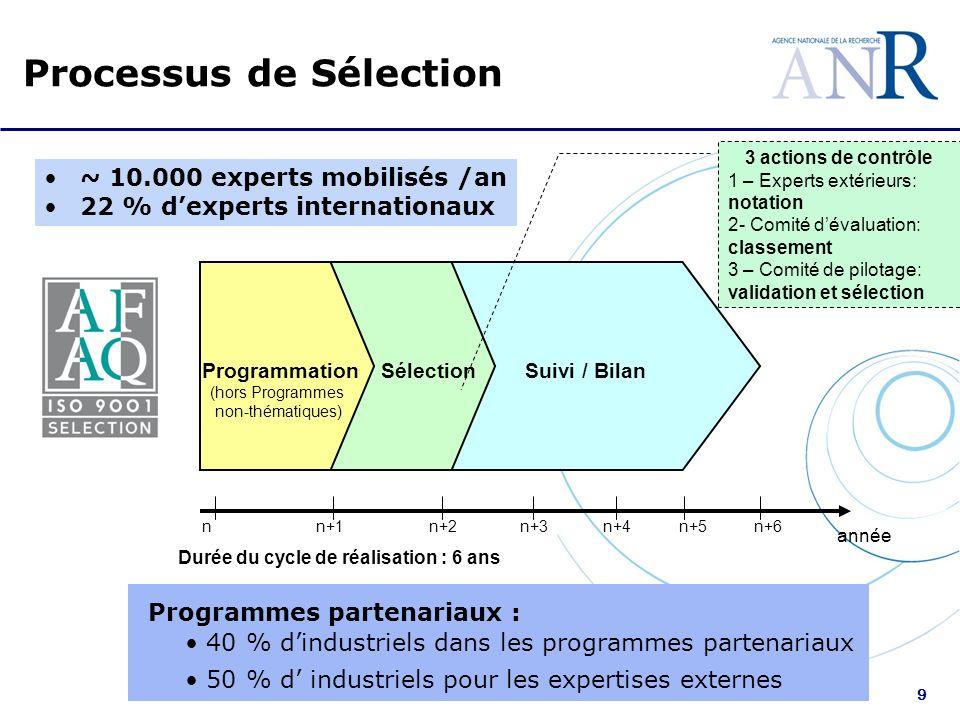 9 Suivi / Bilan nn+1n+2n+3n+4n+5 année Durée du cycle de réalisation : 6 ans ProgrammationSélection n+6 (hors Programmes non-thématiques) Processus de Sélection 3 actions de contrôle 1 – Experts extérieurs: notation 2- Comité dévaluation: classement 3 – Comité de pilotage: validation et sélection Programmes partenariaux : 40 % dindustriels dans les programmes partenariaux 50 % d industriels pour les expertises externes ~ 10.000 experts mobilisés /an 22 % dexperts internationaux