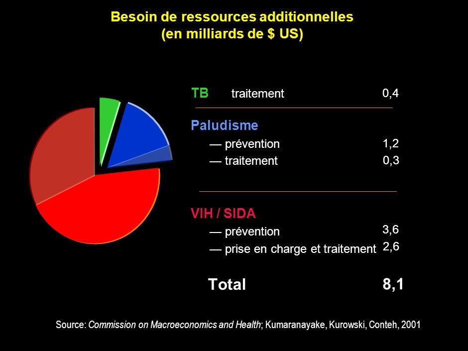 2 Besoin de ressources additionnelles (en milliards de $ US) TB traitement Paludisme prévention traitement VIH / SIDA prévention prise en charge et tr