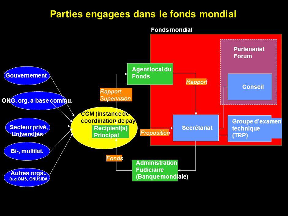 3 Parties engagees dans le fonds mondial Secrétariat Groupe dexamen technique (TRP) Gouvernement ONG, org.