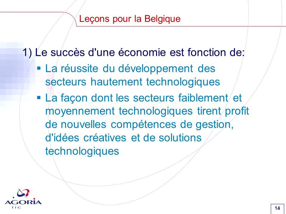 14 Leçons pour la Belgique 1) Le succès d une économie est fonction de: La réussite du développement des secteurs hautement technologiques La façon dont les secteurs faiblement et moyennement technologiques tirent profit de nouvelles compétences de gestion, d idées créatives et de solutions technologiques