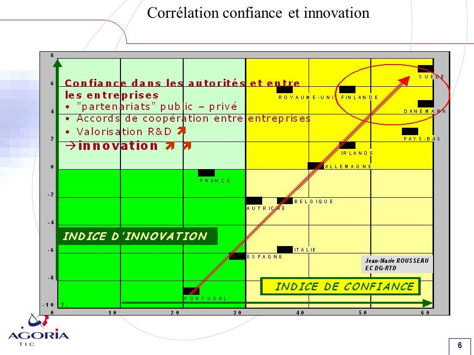 6 Corrélation confiance et innovation