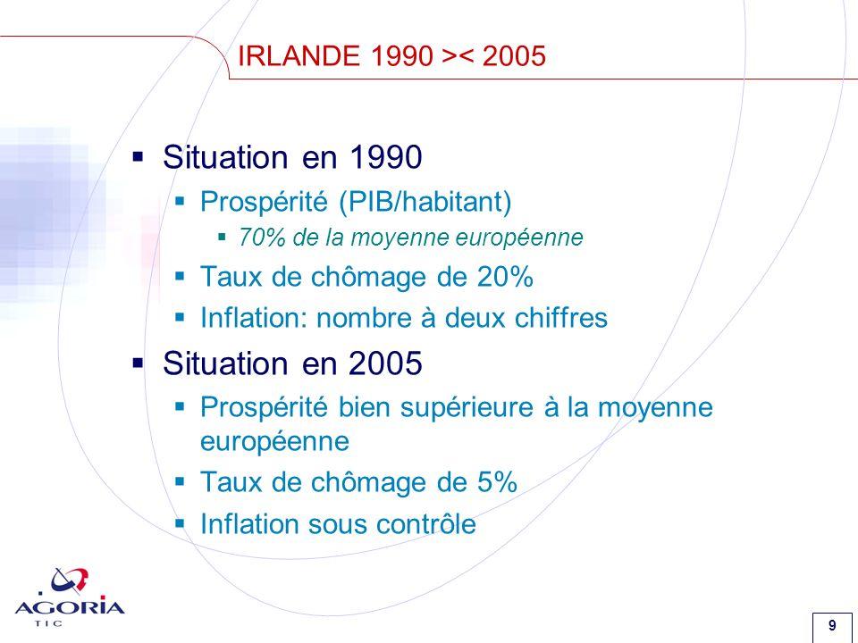 9 IRLANDE 1990 >< 2005 Situation en 1990 Prospérité (PIB/habitant) 70% de la moyenne européenne Taux de chômage de 20% Inflation: nombre à deux chiffres Situation en 2005 Prospérité bien supérieure à la moyenne européenne Taux de chômage de 5% Inflation sous contrôle