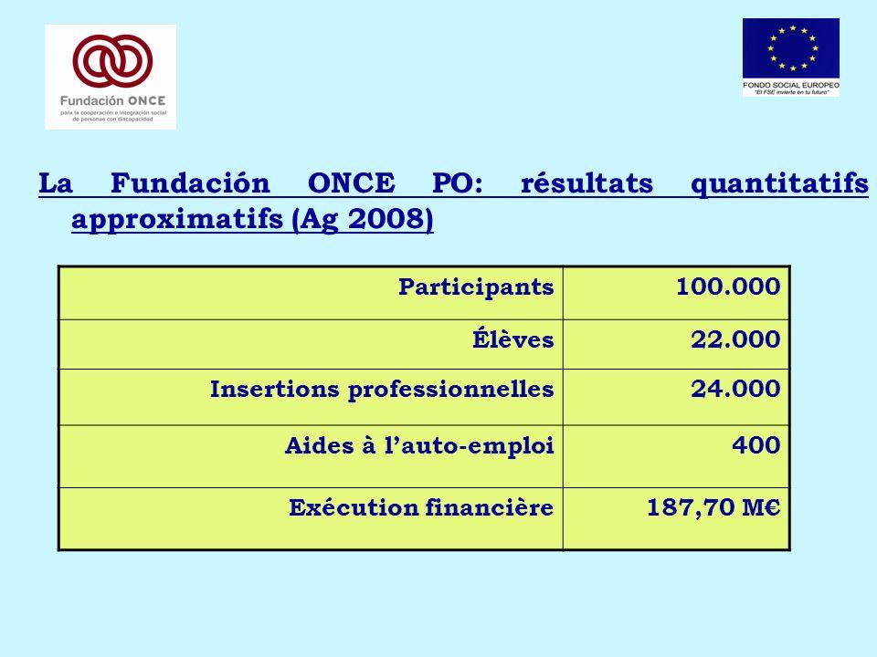 La Fundación ONCE PO: résultats quantitatifs approximatifs (Ag 2008) Participants100.000 Élèves22.000 Insertions professionnelles24.000 Aides à lauto-emploi400 Exécution financière187,70 M