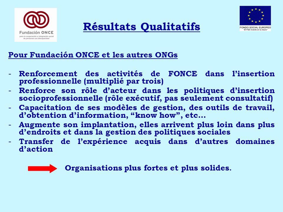 Résultats Qualitatifs Pour Fundación ONCE et les autres ONGs - Renforcement des activités de FONCE dans linsertion professionnelle (multiplié par troi