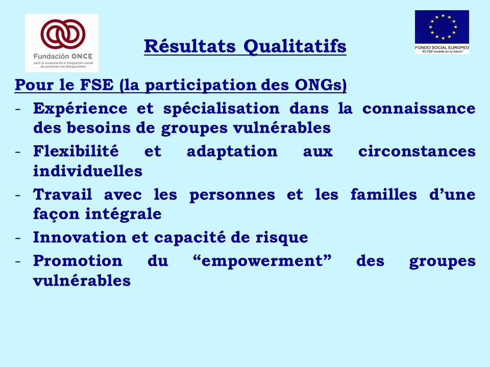 Résultats Qualitatifs Pour le FSE (la participation des ONGs) - Expérience et spécialisation dans la connaissance des besoins de groupes vulnérables -