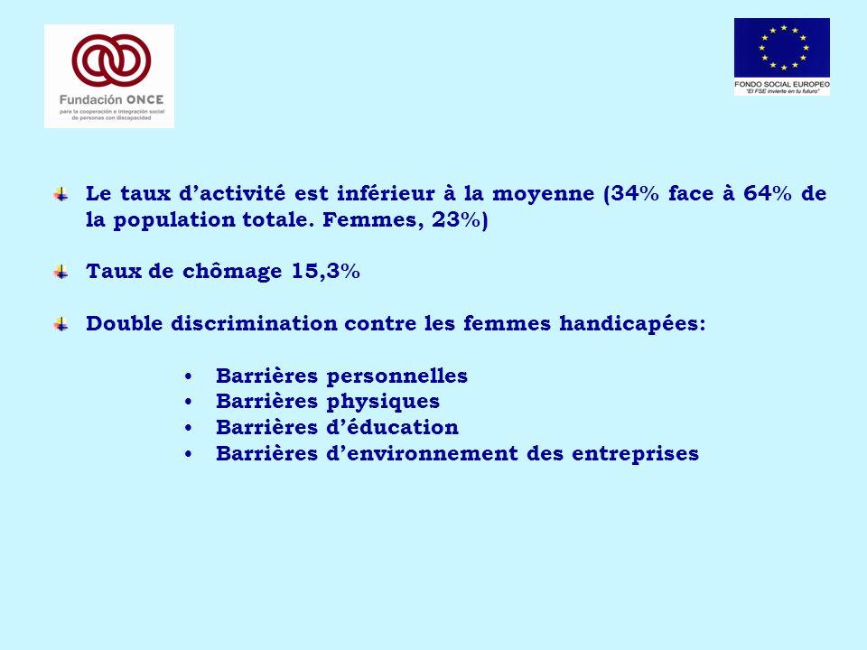 Le PO de Lutte contre la Discrimination 2007- 2013 1.Principe de complémentarité avec les Programmes Opérationnels régionaux, création des synergies et valeur ajouté.