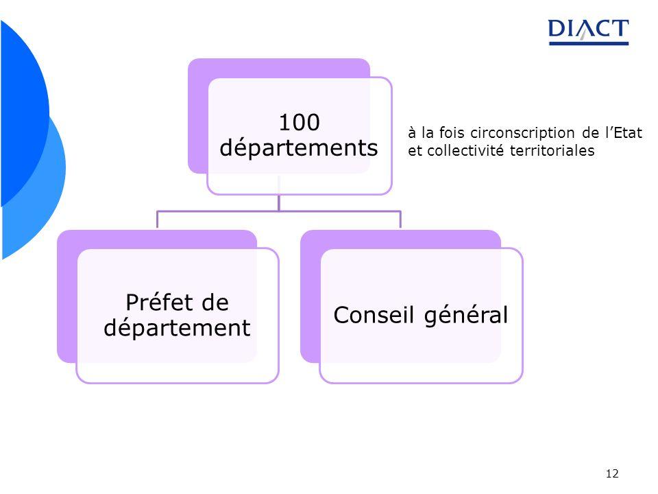 12 100 départements Préfet de département Conseil général à la fois circonscription de lEtat et collectivité territoriales