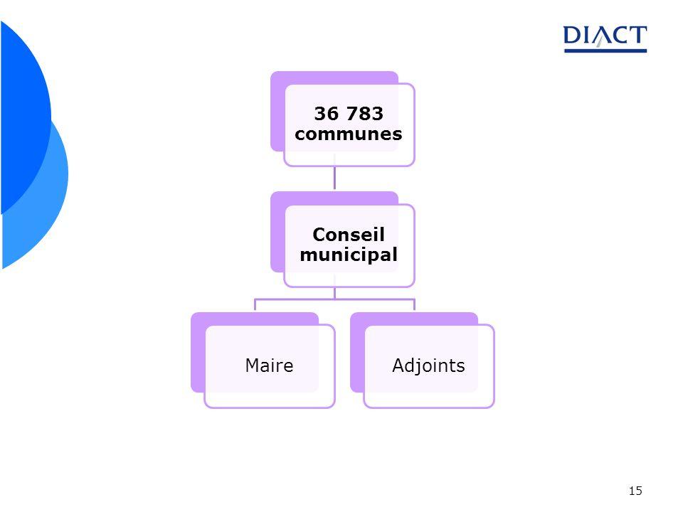 15 36 783 communes Conseil municipal MaireAdjoints