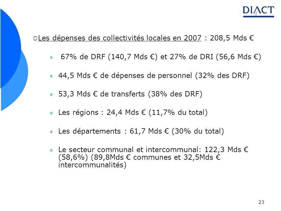 23 Les dépenses des collectivités locales en 2007 : 208,5 Mds 67% de DRF (140,7 Mds ) et 27% de DRI (56,6 Mds ) 44,5 Mds de dépenses de personnel (32% des DRF) 53,3 Mds de transferts (38% des DRF) Les régions : 24,4 Mds (11,7% du total) Les départements : 61,7 Mds (30% du total) Le secteur communal et intercommunal: 122,3 Mds (58,6%) (89,8Mds communes et 32,5Mds intercommunalités)