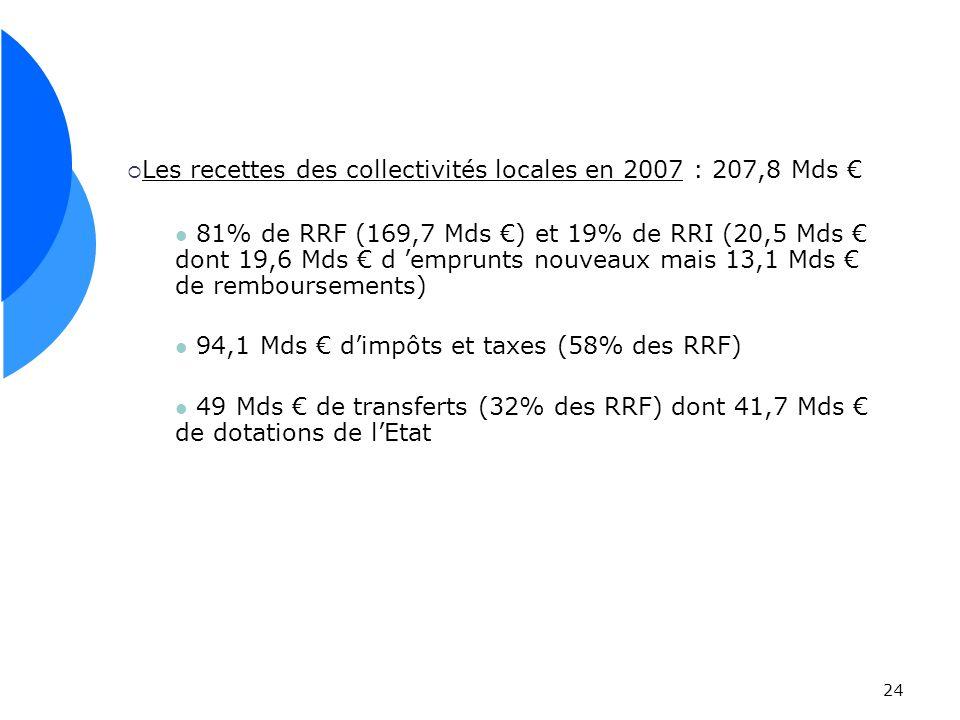 24 Les recettes des collectivités locales en 2007 : 207,8 Mds 81% de RRF (169,7 Mds ) et 19% de RRI (20,5 Mds dont 19,6 Mds d emprunts nouveaux mais 13,1 Mds de remboursements) 94,1 Mds dimpôts et taxes (58% des RRF) 49 Mds de transferts (32% des RRF) dont 41,7 Mds de dotations de lEtat