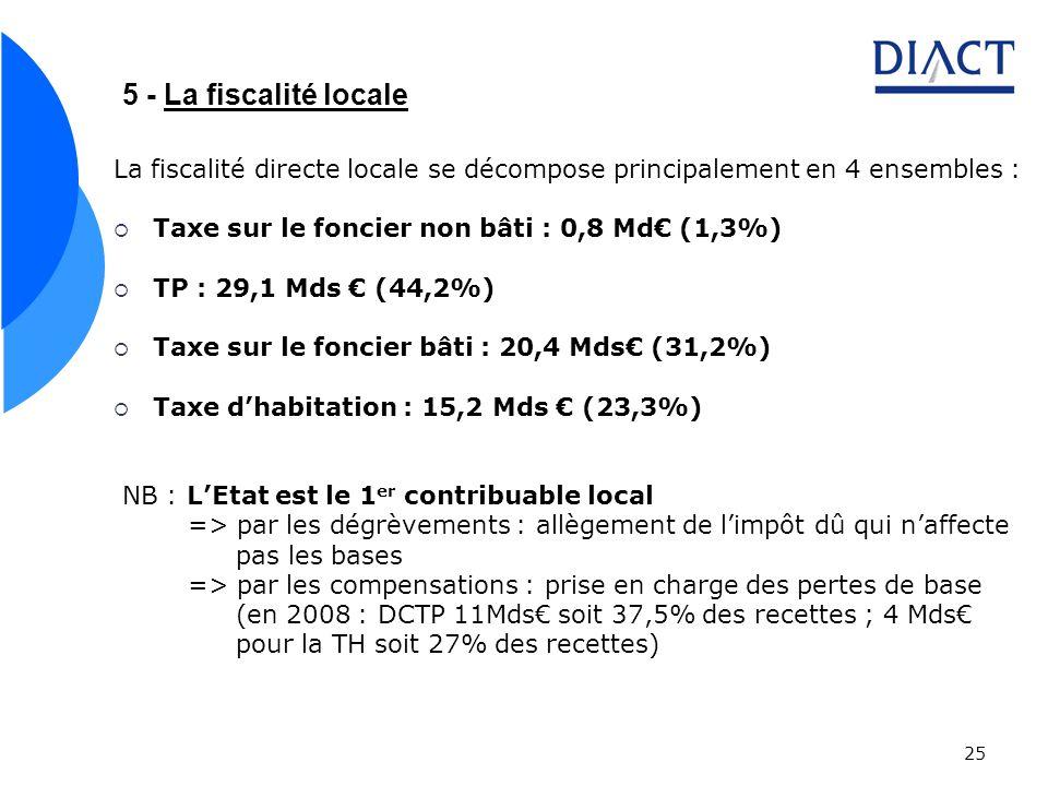 25 5 - La fiscalité locale La fiscalité directe locale se décompose principalement en 4 ensembles : Taxe sur le foncier non bâti : 0,8 Md (1,3%) TP : 29,1 Mds (44,2%) Taxe sur le foncier bâti : 20,4 Mds (31,2%) Taxe dhabitation : 15,2 Mds (23,3%) NB : LEtat est le 1 er contribuable local => par les dégrèvements : allègement de limpôt dû qui naffecte pas les bases => par les compensations : prise en charge des pertes de base (en 2008 : DCTP 11Mds soit 37,5% des recettes ; 4 Mds pour la TH soit 27% des recettes)