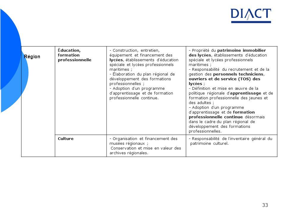 33 Région É ducation, formation professionnelle - Construction, entretien, é quipement et financement des lyc é es, é tablissements d é ducation sp é