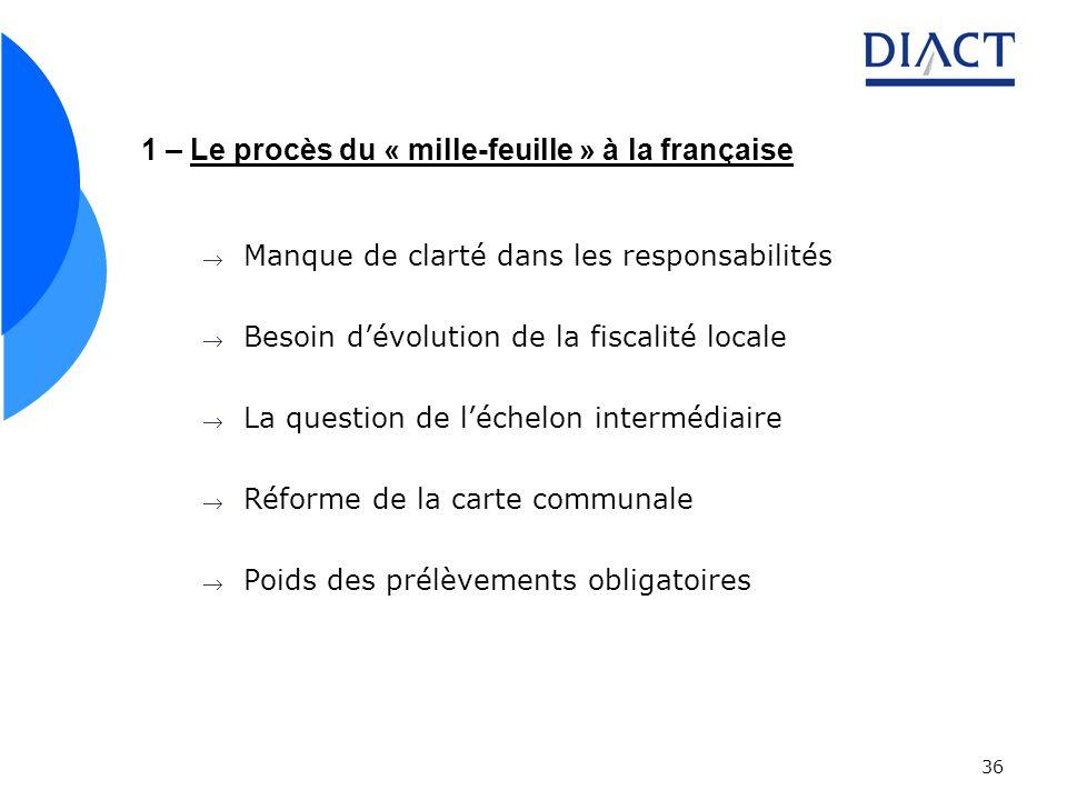 36 1 – Le procès du « mille-feuille » à la française Manque de clarté dans les responsabilités Besoin dévolution de la fiscalité locale La question de