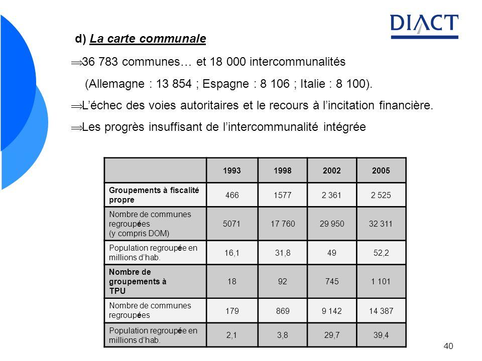 40 d) La carte communale 36 783 communes… et 18 000 intercommunalités (Allemagne : 13 854 ; Espagne : 8 106 ; Italie : 8 100). Léchec des voies autori