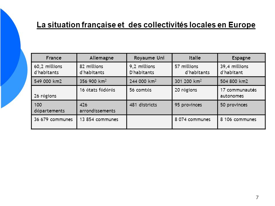 7 La situation française et des collectivités locales en Europe FranceAllemagneRoyaume UniItalieEspagne 60,2 millions d habitants 82 millions d habita