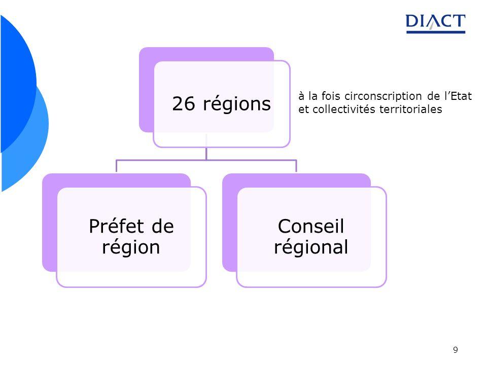 9 26 régions Préfet de région Conseil régional à la fois circonscription de lEtat et collectivités territoriales