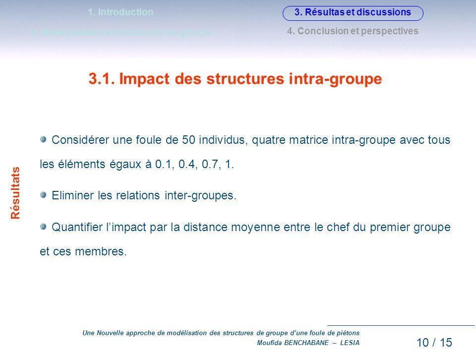 Une Nouvelle approche de modélisation des structures de groupe dune foule de piétons Moufida BENCHABANE – LESIA 3.1. Impact des structures intra-group