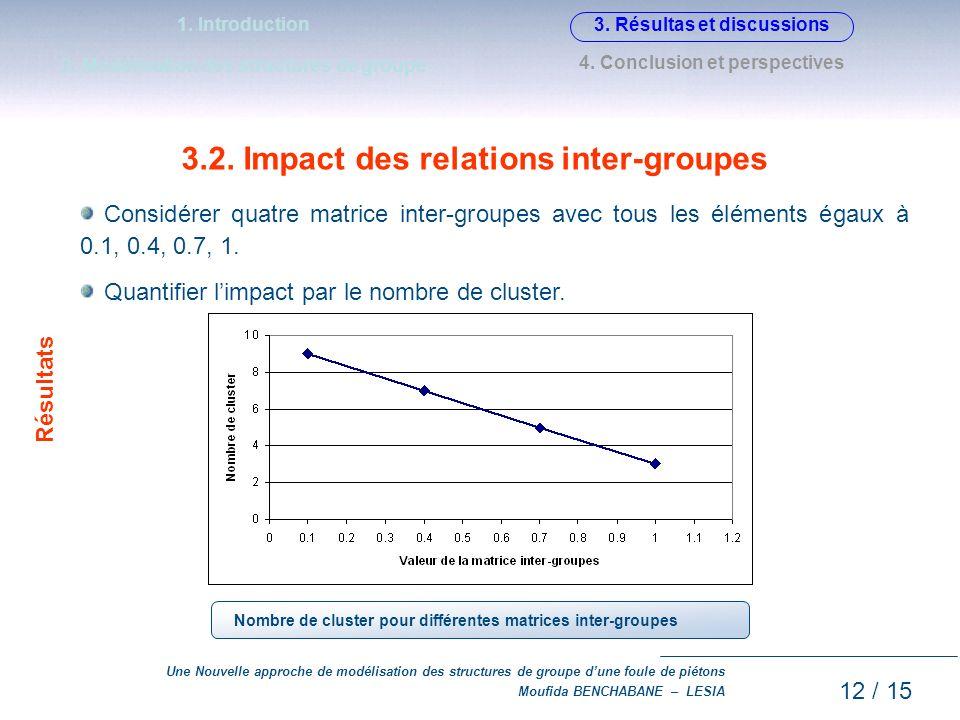 Une Nouvelle approche de modélisation des structures de groupe dune foule de piétons Moufida BENCHABANE – LESIA 3.2. Impact des relations inter-groupe