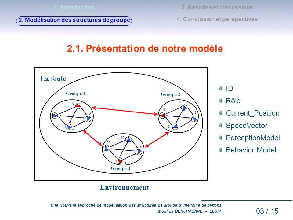 Une Nouvelle approche de modélisation des structures de groupe dune foule de piétons Moufida BENCHABANE – LESIA a.